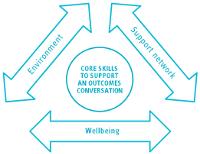 Go to: Core Skills - Interactive Triangle of Care